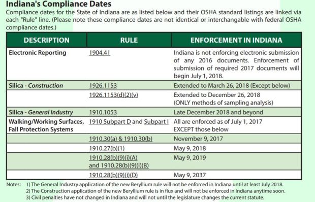 IOHSA compliance dates OSHA
