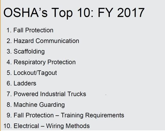 OSHA top ten most cited 2017